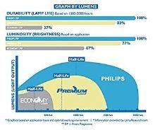 Lutema LAMP-016-P01 Ask Proxima LAMP-016 LCD/DLP Projector Lamp, Philips Inside